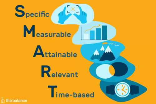 S.M.A.R.T. goals: Specific, Measurable, Attainable, Relevant, and Time-based